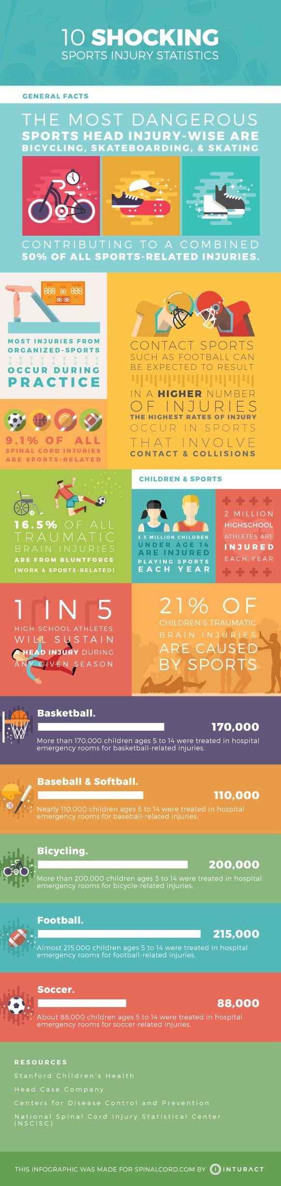 10 Shocking Spinal Cord Injury Statistics Infographic