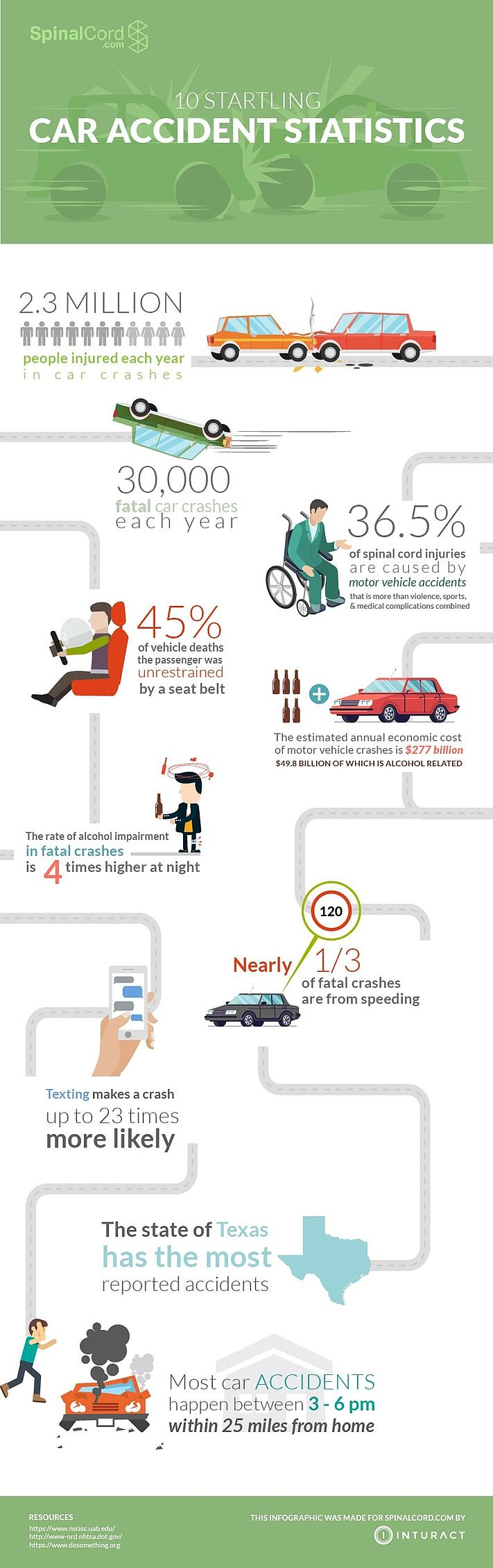 Car Accident Statistics Infographic