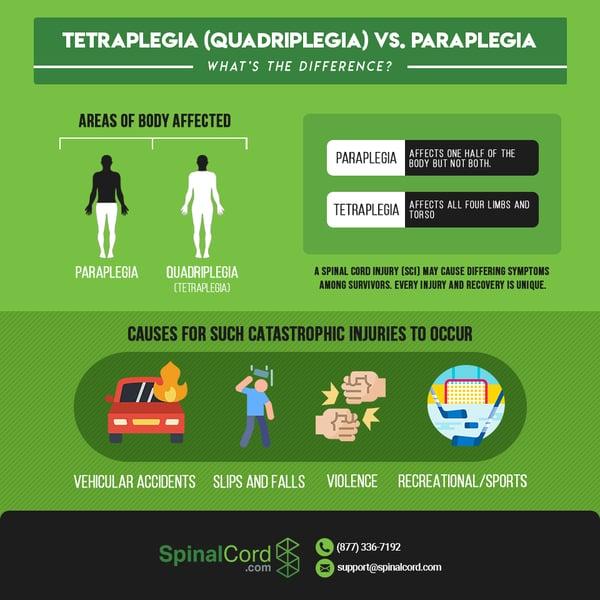 Infographic-Tetraplegia-Quadriplegia-Paraplegia