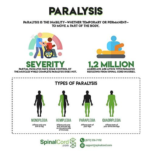 types of paralysis-infographic